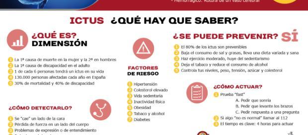 Infografía sobre qué hay que saber del ictus