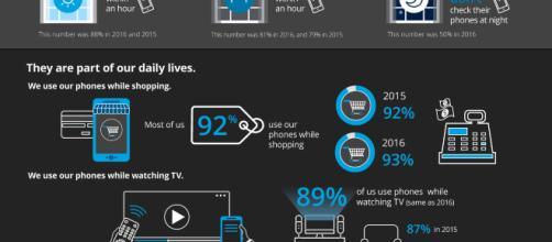Infografica della Global mobile consumer survey 2017 di Deloitte