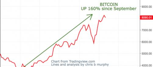 Bitcoin has rise over 160% since September of this year image - Twitter Trading View | Chris Murphy screenshot