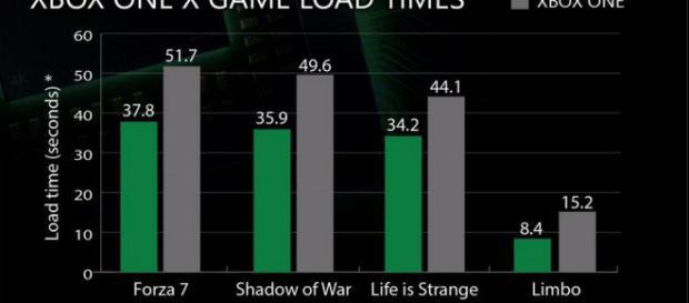 Xbox One X - I confronti con la precedente generazione dimostrano la sua rinnovata potenza
