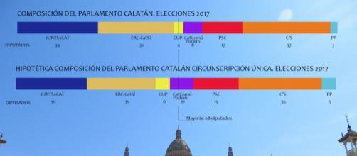 La composición del Parlamento tras las elecciones variaría si, como sugiere Inés Arrimadas, la circunscripción fuera única