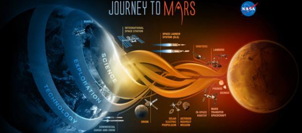 Journey to Mars - Image credit - CCO - Wikimedia