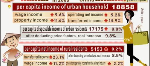 Cina: la crescita felice: 6.3.5: Disugualianze città-campagna (2 ... - blogspot.com