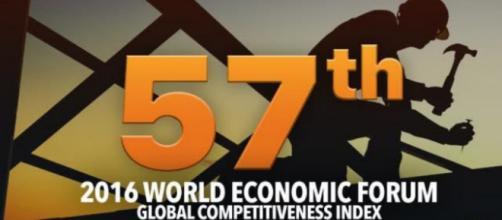El ranking de Filipinas cae en 8 de los 12 pilares citados en la encuesta