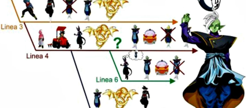 Cu ntas l neas del tiempo existen en dragon ball - Tiempo en paracuellos del jarama ...