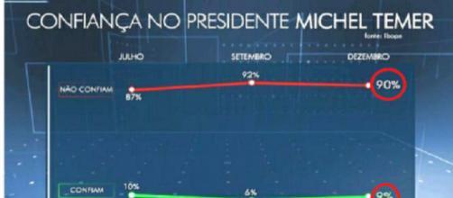 Pesquisa realizada pelo Ibope divulgada pela Rede Globo (Foto: Captura de vídeo)