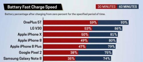 tom's guide: ecco i risultati dei test condotti sui sistemi di ricarica veloce.
