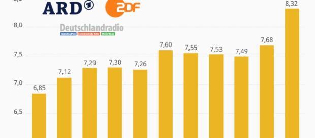 ARD Rundfunksteuer GEZ ZDF › Opposition 24 - opposition24.com