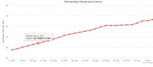 Grafico che mostra la quanittà di energia elettrica consumata per tenere in vita il sistema Bitcoin (in TWh per anno).