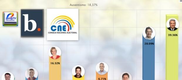Resultados electorales del Ecuador en primera vuelta para presidente