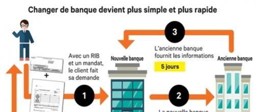Source - lesechos.fr-mobilite-bancaire