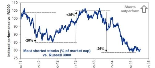 With Stocks Massively Overvalued, Goldman Suggests You Short These ... - zerohedge.com