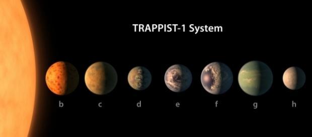 Sistema Solar da estrela TRAPPIST-1