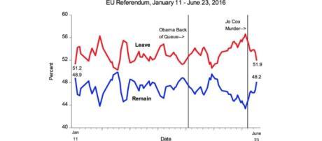EU ref trends 11th Jan - 23rd June, 2016 (Source: http://blogs.lse.ac.uk/politicsandpolicy/eu-referendum-polls/)