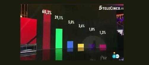 Estos son los porcentajes ciegos de esta semana.