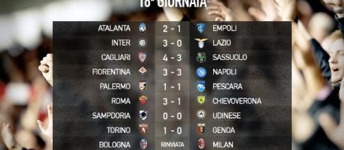 Serie A 2016-2017, 18a giornata: risultati e classifica