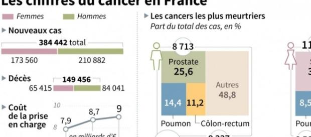 Cancers : en France, la lutte contre la maladie porte ses fruits ... - sciencesetavenir.fr