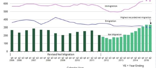 Net migration figures 2006-2015, source: ONS