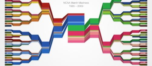 The Honest Hypocrite: Beautiful Bracketology - blogspot.com