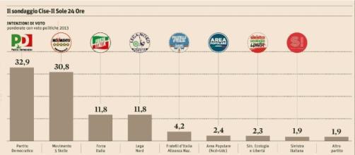 Pd in Caduta Libera nei Sondaggi politici elettorali: M5S in testa