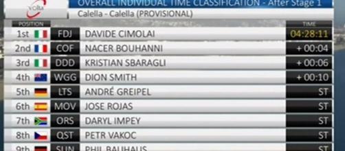La classifica della prima tappa della Volta Catalunya