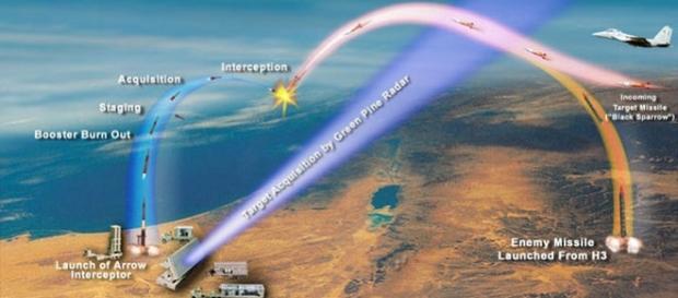 """Patru bombardiere israeliene au fost atacate de rachete siriene, una dintre rachete fiind distrusă de sistemul antiaerian israelian """"Arrow""""-Wikimedia"""
