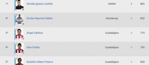 Tabla de goleo individual clausura 2017 liga mx