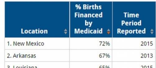 Medicaid paid births in United States Credit: Kaiser Family Foundation
