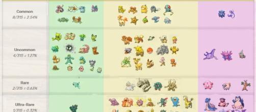Pokemon Go' secret egg rarity tiers: know Gen 2 Pokemon