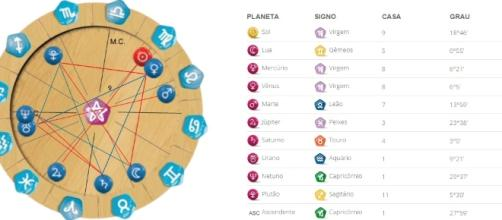 Astrologia básica: o que é signo solar, ascendente e lua