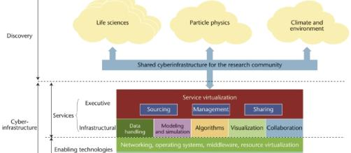 Community-Cyberinfrastructure-Enabled Discovery in Science and ... - ieeecomputersociety.org