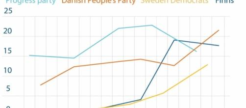 Right-wing Parties are on the rise across Europe   Newropeans Magazine - newropeans-magazine.org