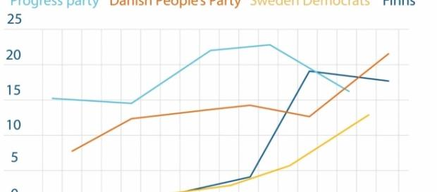 Right-wing Parties are on the rise across Europe | Newropeans Magazine - newropeans-magazine.org