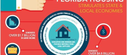 Florida Housing Coalition Report Demonstrates Economic Impact ... - housingtrustfundproject.org