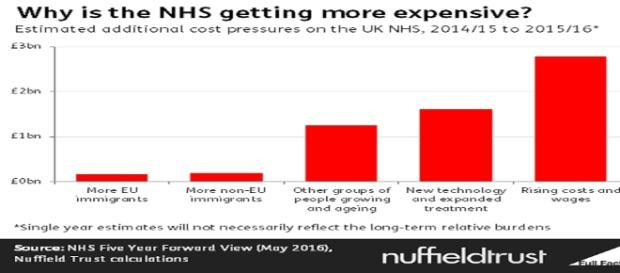 Why is the NHS getting more expensive? (fullfact.org)