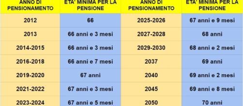 Requiti di età per la pensione di vecchiaia fino al 2050.