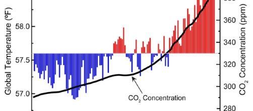 Global Climate Change Indicators: Introduction   Monitoring ... - noaa.gov
