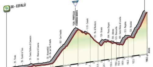 Giro d'Italia 100, altimetria e percorso da Cefalù all'Etna - Tappa 4 - gazzetta.it