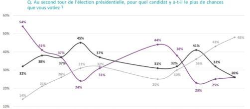 Sondage présidentielle : Emmanuel Macron creuse l'écart à la ... - lesechos.fr
