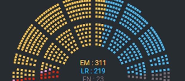 Plus de 310 sièges pour Macron ? Projection sans doute obsolète. Mais une courte majorité absolue n'est pas exclue