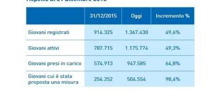 I dati relativi all'ultimo report (fonte: garanziagiovani.gov.it)