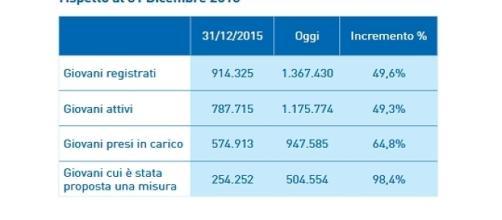 I dati relativi all'ultimo report (fonte: garanziagiovani.gov.it)