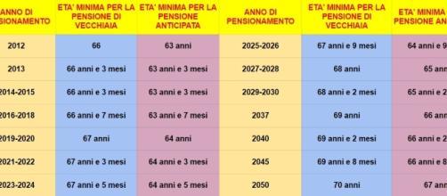Pensione anticipata e vecchiaia a confronto: possibili requisiti età fino al 2050.