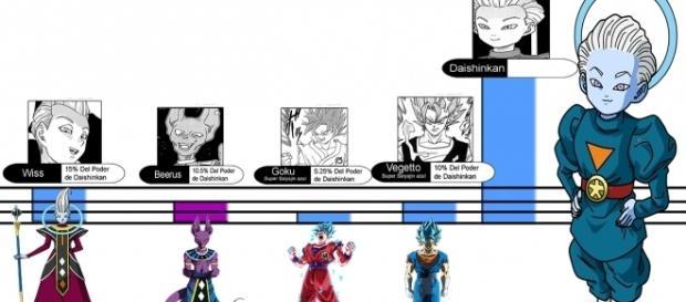 Gráfica con el nivel de poder de Daishinkan.