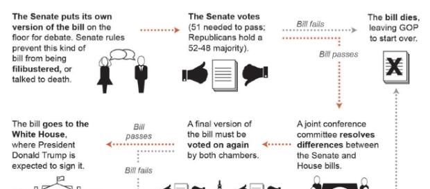 Read the bill: Senate GOP unveils 'Obamacare' overhaul   News ... - postandcourier.com