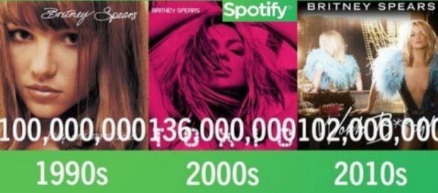 #Britney Spears raggiunge un nuovo record su #Spotify. #BlastingNews