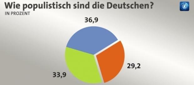 Bertelsmann-Studie: Wie populistisch sind die Deutschen ... - tagesschau.de