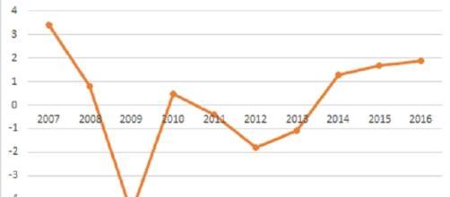 Evolución del PIB en los últimos años