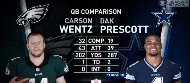 Carson Wentz vs Dak Prescott: Who is the better QB? - (Image credit: https://www.youtube.com/watch?v=BH1eZD9_Q8M)