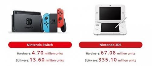 Nintendo Switch sold 4.7 million units